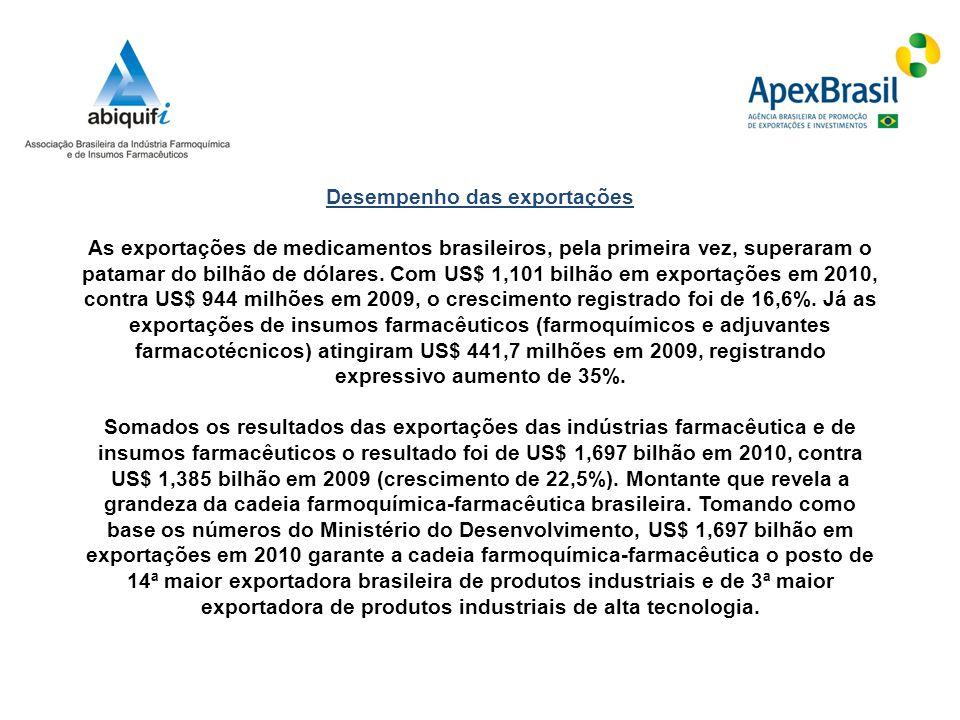 Desempenho das exportações As exportações de medicamentos brasileiros, pela primeira vez, superaram o patamar do bilhão de dólares. Com US$ 1,101 bilh