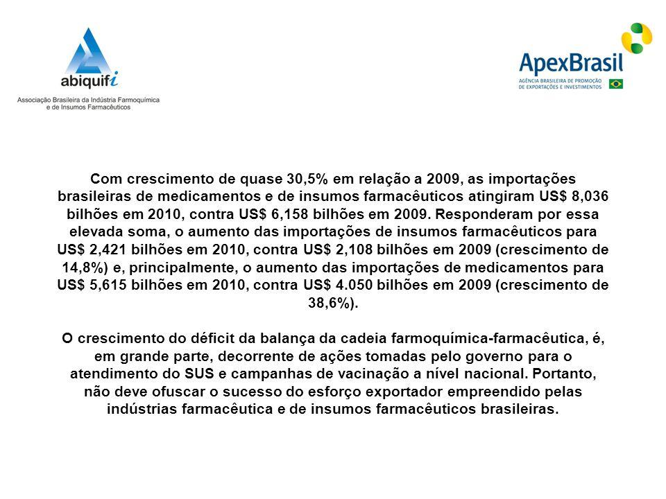 Com crescimento de quase 30,5% em relação a 2009, as importações brasileiras de medicamentos e de insumos farmacêuticos atingiram US$ 8,036 bilhões em