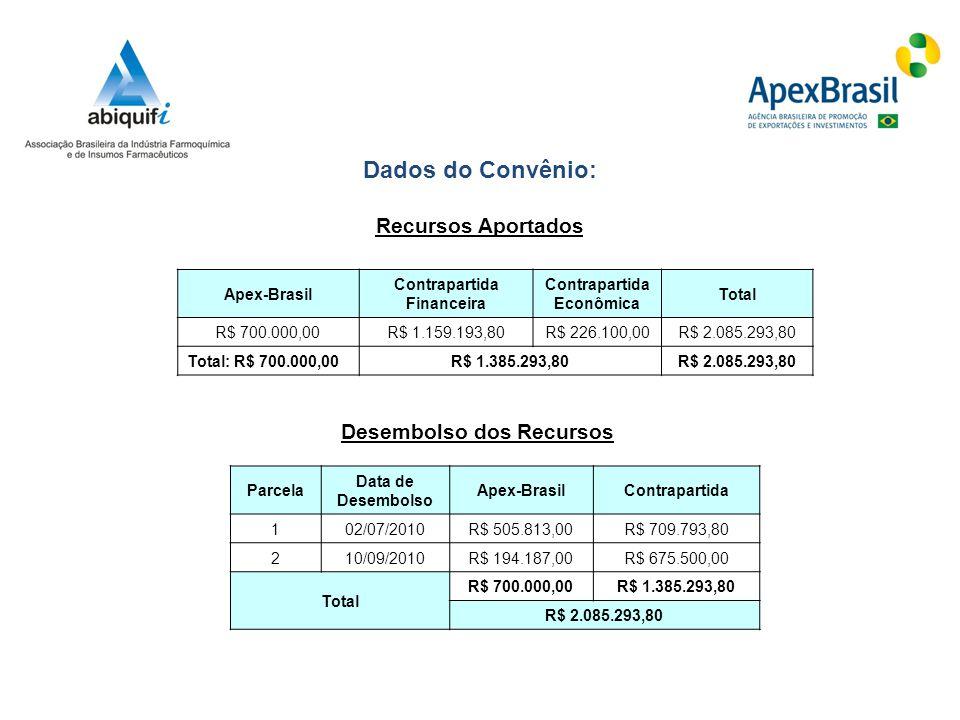 Dados do Convênio: Recursos Aportados Desembolso dos Recursos Apex-Brasil Contrapartida Financeira Contrapartida Econômica Total R$ 700.000,00R$ 1.159