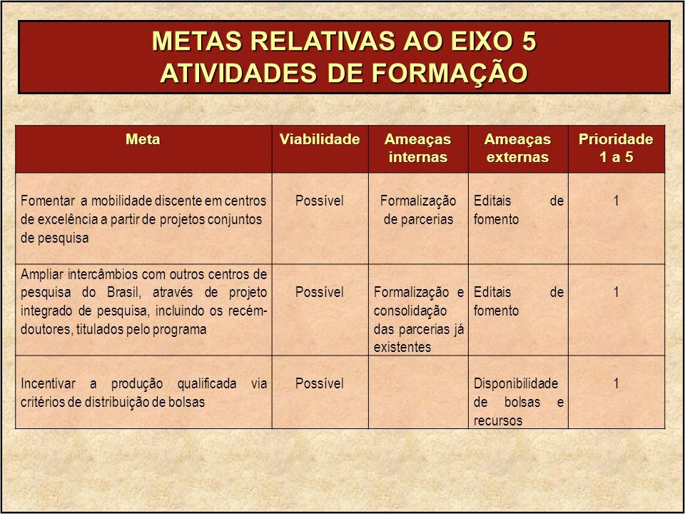METAS RELATIVAS AO EIXO 5 ATIVIDADES DE FORMAÇÃO MetaViabilidade Ameaças internas Ameaçasexternas Prioridade 1 a 5 Fomentar a mobilidade discente em centros de excelência a partir de projetos conjuntos de pesquisa PossívelFormalização de parcerias Editais de fomento 1 Ampliar intercâmbios com outros centros de pesquisa do Brasil, através de projeto integrado de pesquisa, incluindo os recém- doutores, titulados pelo programa PossívelFormalização e consolidação das parcerias já existentes Editais de fomento 1 Incentivar a produção qualificada via critérios de distribuição de bolsas PossívelDisponibilidade de bolsas e recursos 1