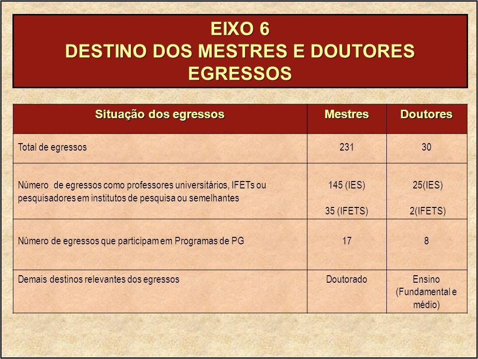 EIXO 6 DESTINO DOS MESTRES E DOUTORES EGRESSOS Situação dos egressos MestresDoutores Total de egressos23130 Número de egressos como professores univer