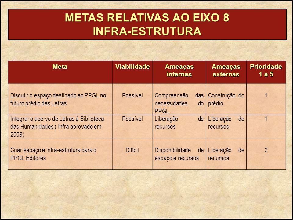 METAS RELATIVAS AO EIXO 8 INFRA-ESTRUTURA MetaViabilidade Ameaças internas Ameaçasexternas Prioridade 1 a 5 Discutir o espaço destinado ao PPGL no fut