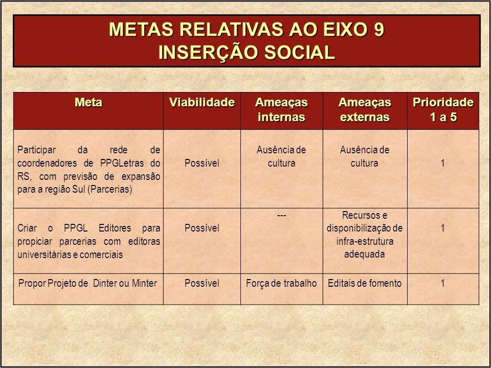METAS RELATIVAS AO EIXO 9 INSERÇÃO SOCIAL MetaViabilidade Ameaças internas Ameaçasexternas Prioridade 1 a 5 Participar da rede de coordenadores de PPG