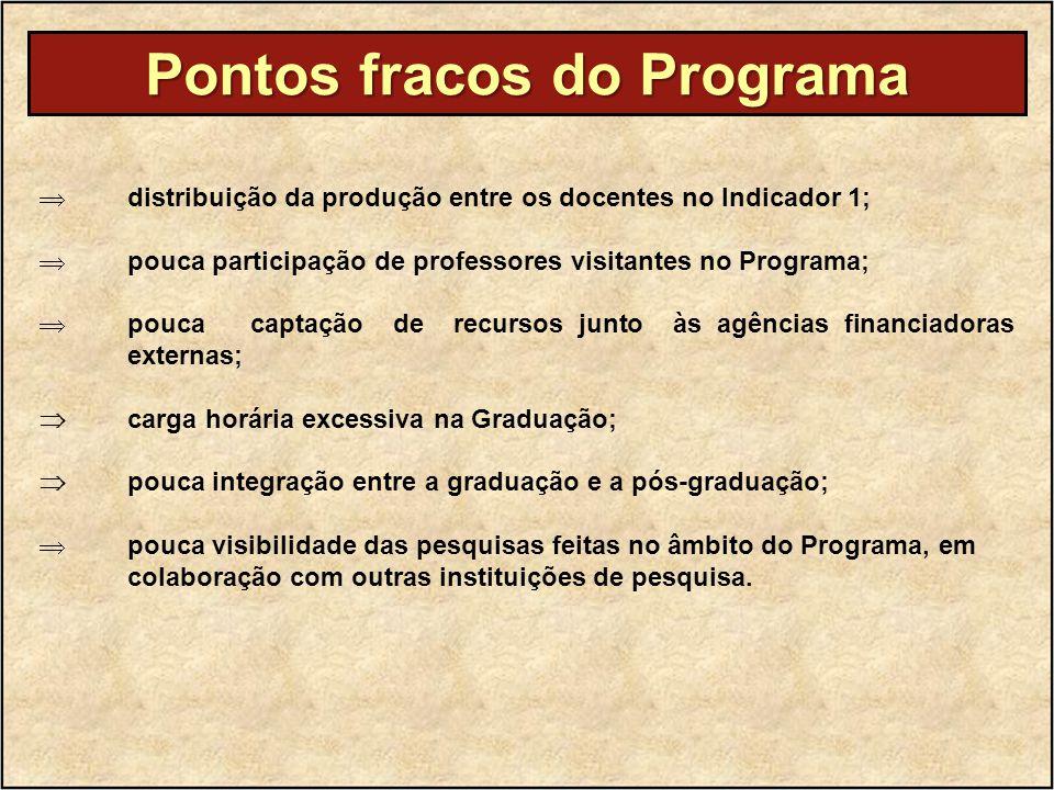 Pontos fracos do Programa  distribuição da produção entre os docentes no Indicador 1;  pouca participação de professores visitantes no Programa;  p