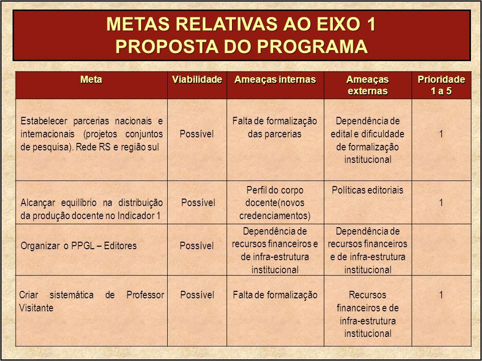 METAS RELATIVAS AO EIXO 1 PROPOSTA DO PROGRAMA MetaViabilidade Ameaças internas Ameaçasexternas Prioridade 1 a 5 Estabelecer parcerias nacionais e internacionais (projetos conjuntos de pesquisa).