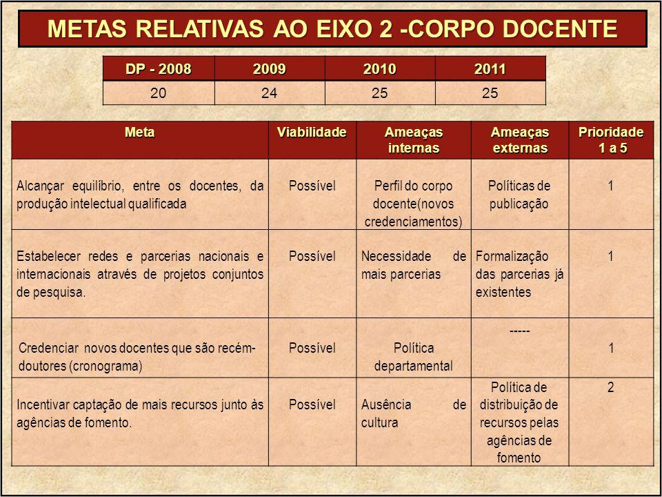 METAS RELATIVAS AO EIXO 2 -CORPO DOCENTE MetaViabilidade Ameaças internas AmeaçasexternasPrioridade 1 a 5 1 a 5 Alcançar equilíbrio, entre os docentes