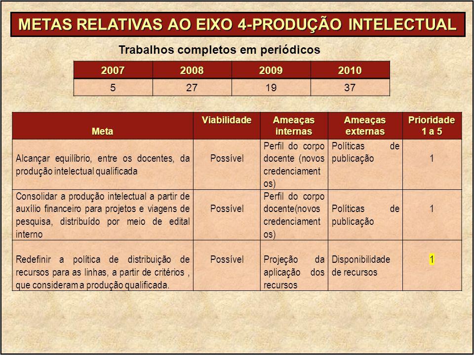 METAS RELATIVAS AO EIXO 4-PRODUÇÃO INTELECTUAL MetaViabilidade Ameaças internas AmeaçasexternasPrioridade 1 a 5 Alcançar equilíbrio, entre os docentes
