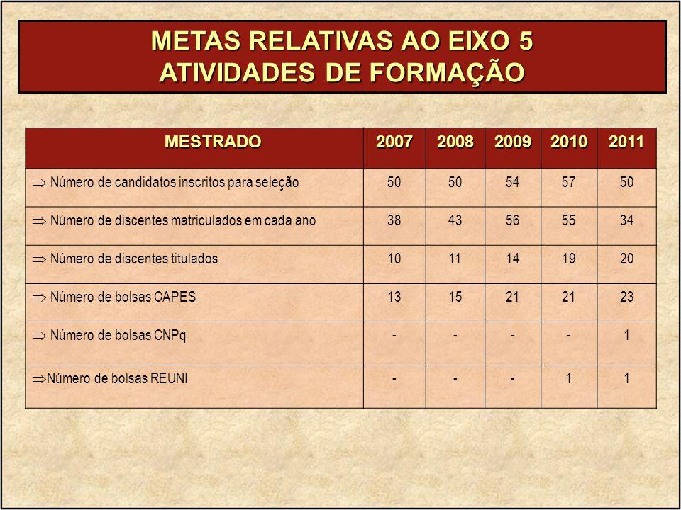 METAS RELATIVAS AO EIXO 5 ATIVIDADES DE FORMAÇÃO MESTRADO MESTRADO20072008200920102011  Número de candidatos inscritos para seleção 50 545750  Númer
