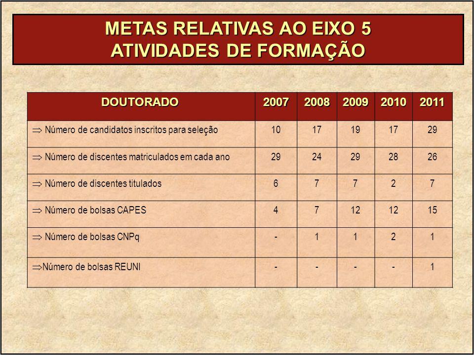 METAS RELATIVAS AO EIXO 5 ATIVIDADES DE FORMAÇÃO DOUTORADO DOUTORADO20072008200920102011  Número de candidatos inscritos para seleção 1017191729  Nú
