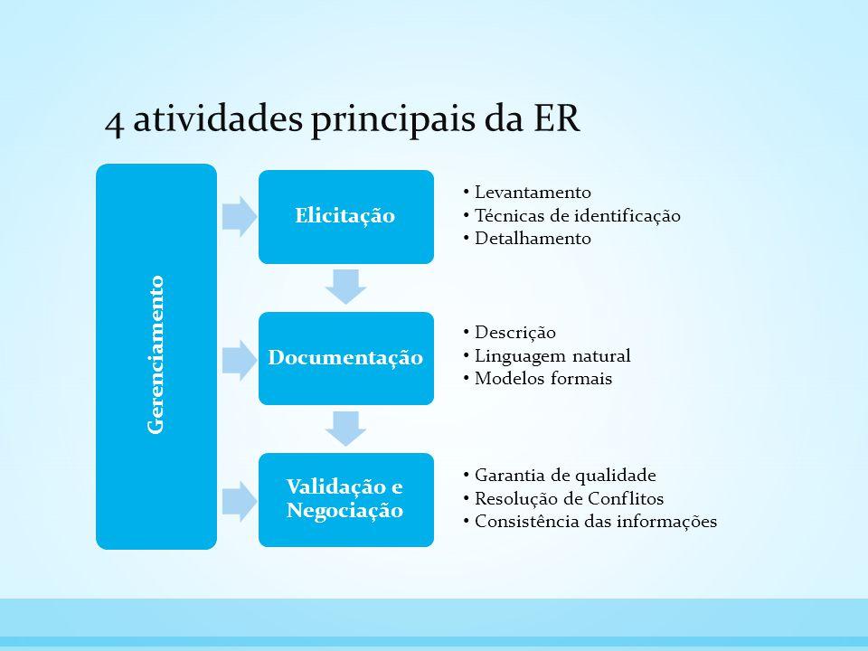 4 atividades principais da ER ElicitaçãoDocumentação Validação e Negociação Gerenciamento Levantamento Técnicas de identificação Detalhamento Descriçã
