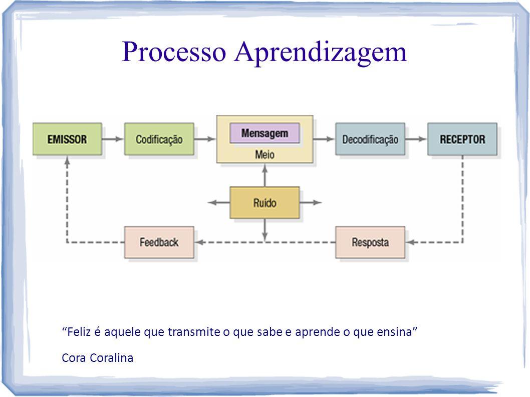 """Processo Aprendizagem """"Feliz é aquele que transmite o que sabe e aprende o que ensina"""" Cora Coralina"""
