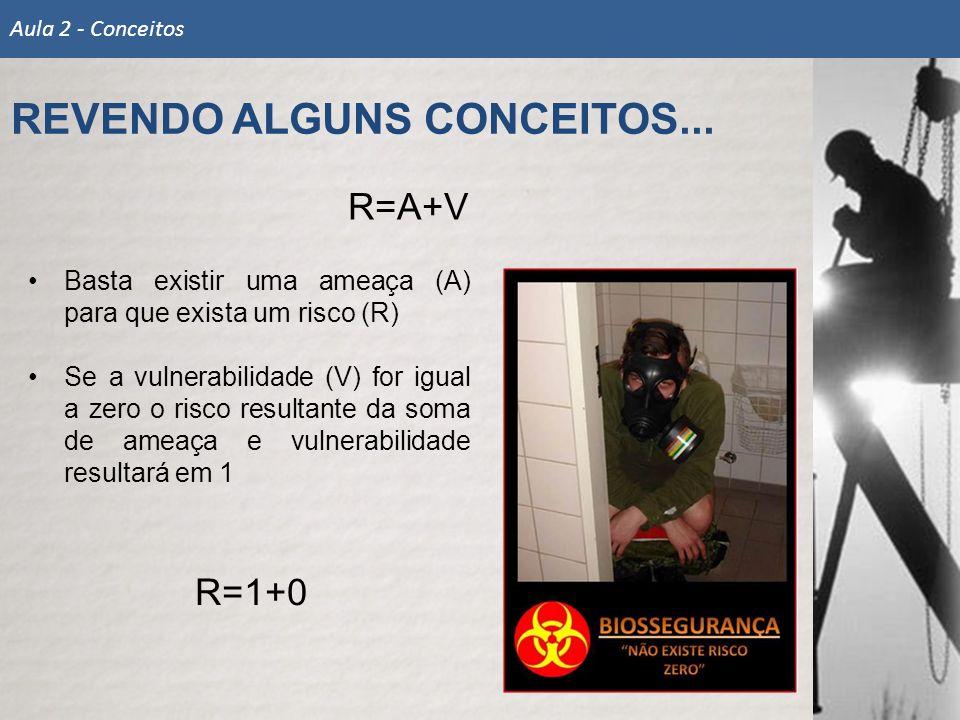 REVENDO ALGUNS CONCEITOS... Aula 2 - Conceitos R=A+V Basta existir uma ameaça (A) para que exista um risco (R) Se a vulnerabilidade (V) for igual a ze