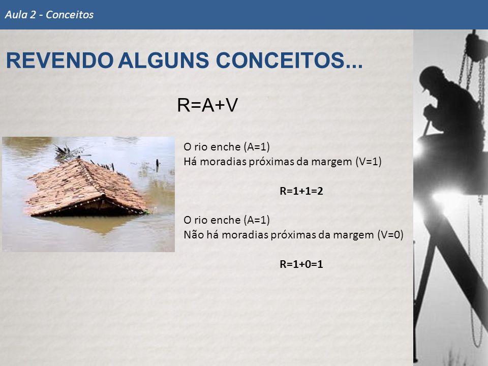 REVENDO ALGUNS CONCEITOS... Aula 2 - Conceitos R=A+V O rio enche (A=1) Há moradias próximas da margem (V=1) R=1+1=2 O rio enche (A=1) Não há moradias