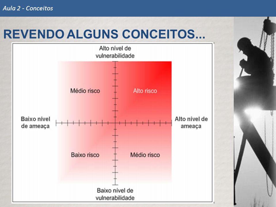 REVENDO ALGUNS CONCEITOS... Aula 2 - Conceitos