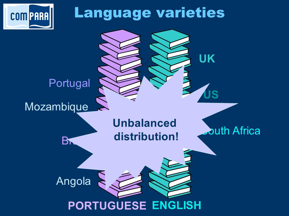 Language varieties Portugal Brazil Angola Mozambique UK US South Africa PORTUGUESE ENGLISH Unbalanced distribution!