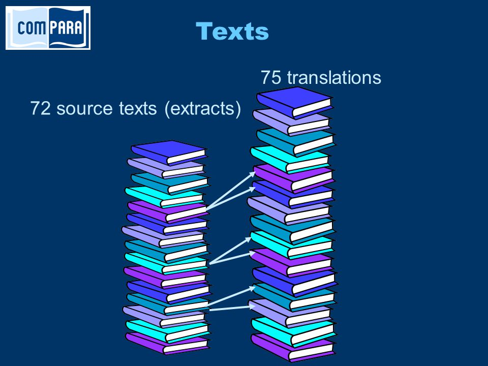 72 source texts (extracts) 75 translations Texts