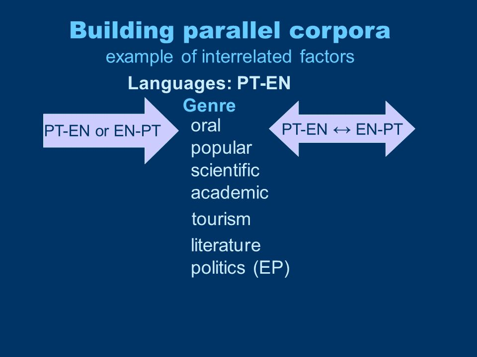 Building parallel corpora example of interrelated factors PT-EN or EN-PT PT-EN ↔ EN-PT scientific academic tourism literature politics (EP) Languages: PT-EN Genre oral popular