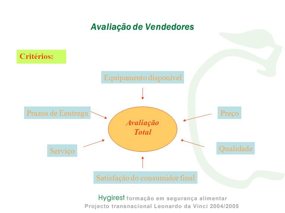 Critérios: Avaliação de Vendedores Prazos de Eentrega Qualidade Preço Equipamento disponível Satisfação do consumidor final Serviço Avaliação Total