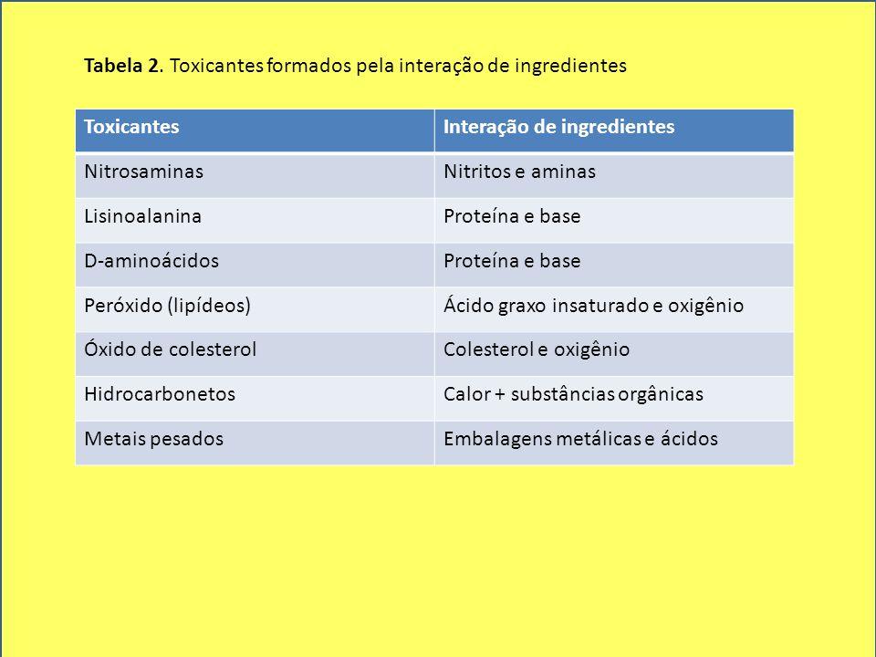 ToxicantesInteração de ingredientes NitrosaminasNitritos e aminas LisinoalaninaProteína e base D-aminoácidosProteína e base Peróxido (lipídeos)Ácido g
