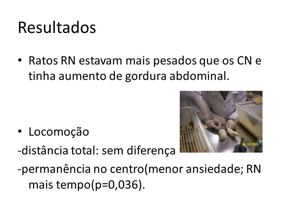 Resultados Ratos RN estavam mais pesados que os CN e tinha aumento de gordura abdominal. Locomoção -distância total: sem diferença -permanência no cen