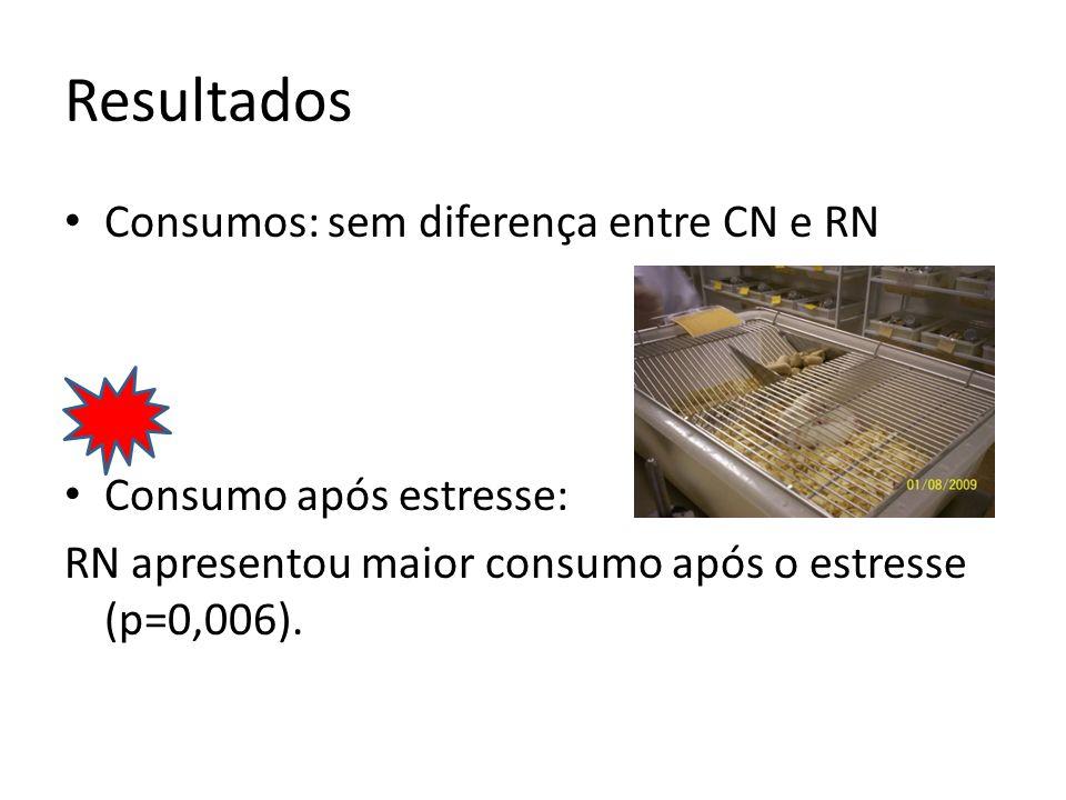 Resultados Consumos: sem diferença entre CN e RN Consumo após estresse: RN apresentou maior consumo após o estresse (p=0,006).