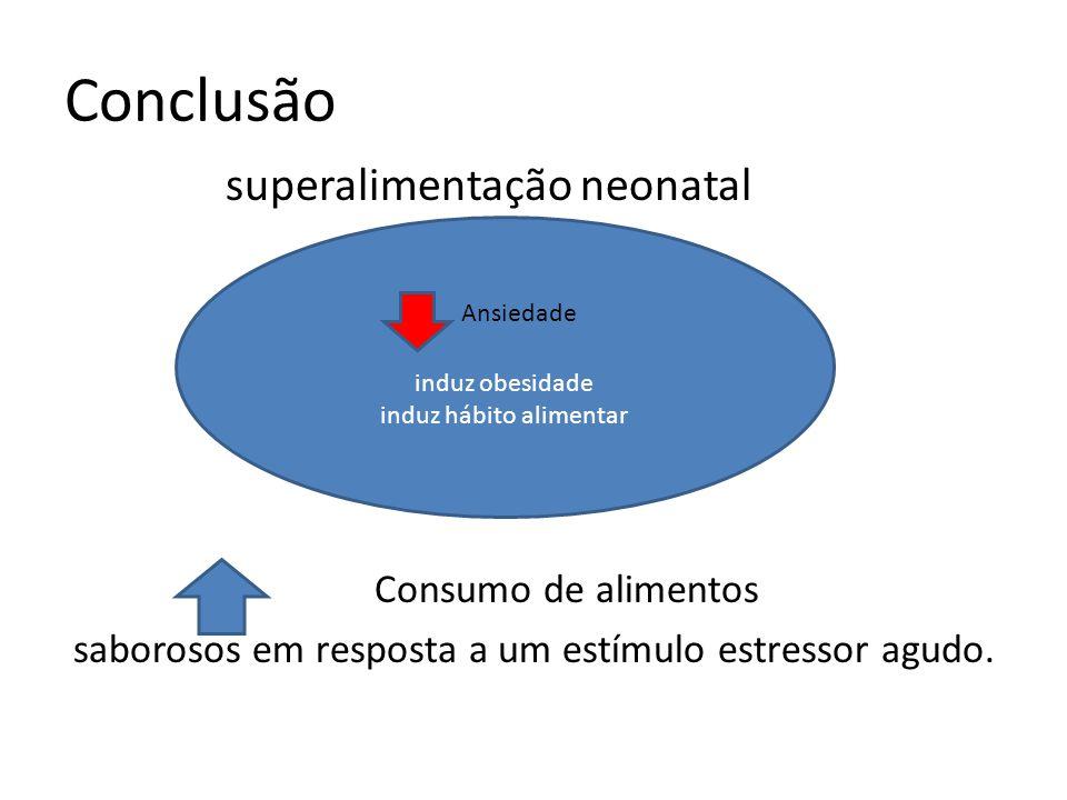 Conclusão superalimentação neonatal Consumo de alimentos saborosos em resposta a um estímulo estressor agudo. induz obesidade induz hábito alimentar A