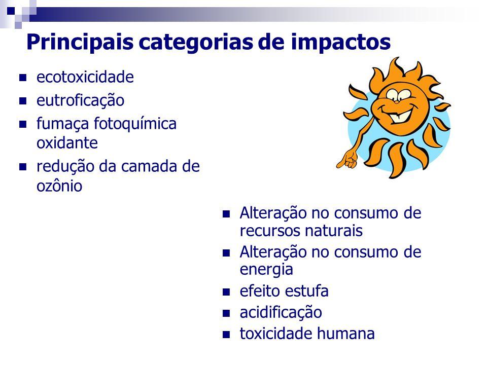 Principais categorias de impactos Alteração no consumo de recursos naturais Alteração no consumo de energia efeito estufa acidificação toxicidade humana ecotoxicidade eutroficação fumaça fotoquímica oxidante redução da camada de ozônio