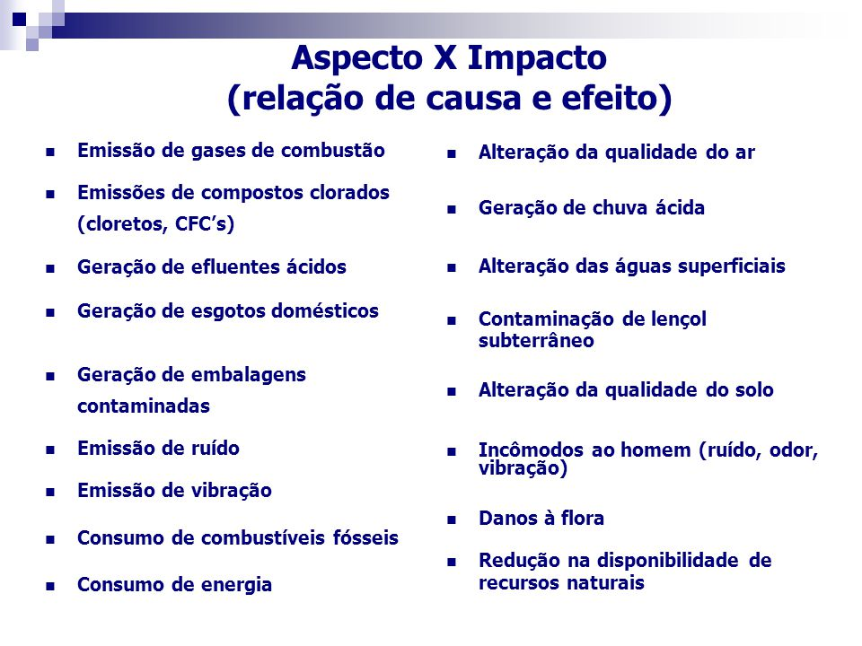 Aspecto X Impacto (relação de causa e efeito) Aspecto X Impacto (relação de causa e efeito) Emissão de gases de combustão Emissões de compostos clorados (cloretos, CFC's) Geração de efluentes ácidos Geração de esgotos domésticos Geração de embalagens contaminadas Emissão de ruído Emissão de vibração Consumo de combustíveis fósseis Consumo de energia Alteração da qualidade do ar Geração de chuva ácida Alteração das águas superficiais Contaminação de lençol subterrâneo Alteração da qualidade do solo Incômodos ao homem (ruído, odor, vibração) Danos à flora Redução na disponibilidade de recursos naturais