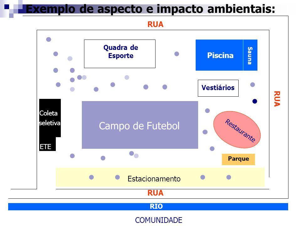 Quadra de Esporte Vestiários COMUNIDADE RIO Estacionamento Restaurante Coleta seletiva ETE Campo de Futebol Piscina RUA Sauna Parque Exemplo de aspecto e impacto ambientais: