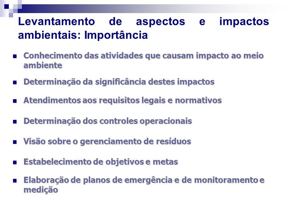 Levantamento de aspectos e impactos ambientais: Importância Conhecimento das atividades que causam impacto ao meio ambiente Conhecimento das atividade