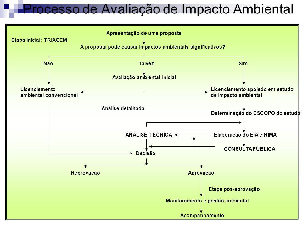 Processo de Avaliação de Impacto Ambiental Apresentação de uma proposta A proposta pode causar impactos ambientais significativos? Etapa inicial: TRIA