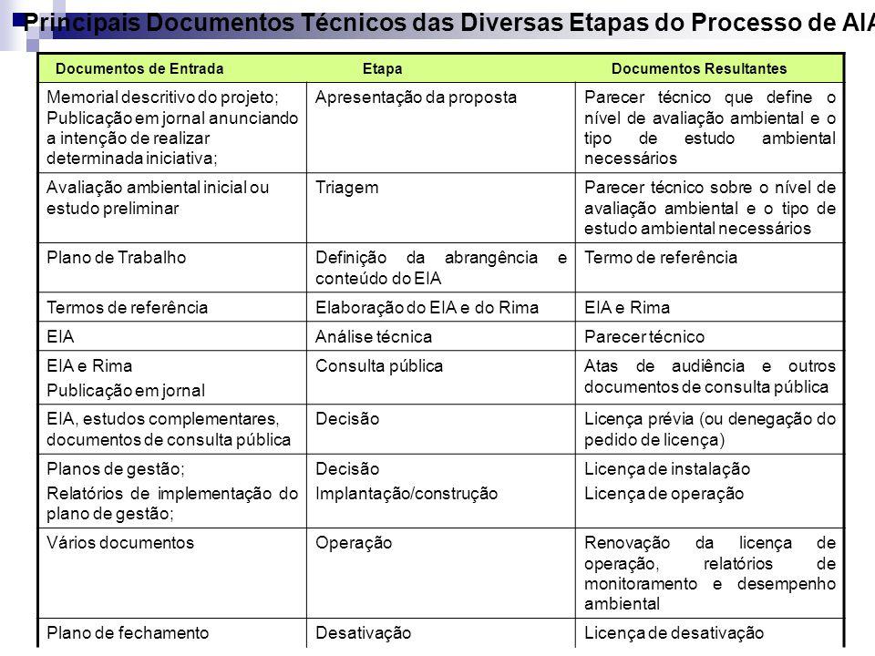Principais Documentos Técnicos das Diversas Etapas do Processo de AIA Documentos de Entrada Etapa Documentos Resultantes Memorial descritivo do projet