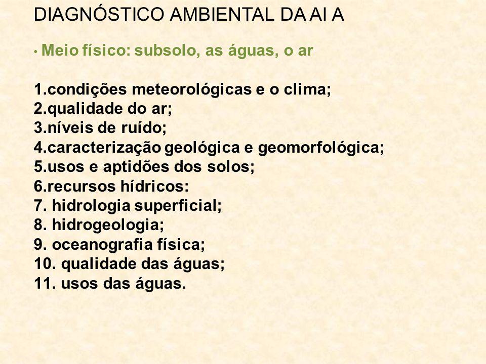 DIAGNÓSTICO AMBIENTAL DA AI A Meio físico: subsolo, as águas, o ar 1.condições meteorológicas e o clima; 2.qualidade do ar; 3.níveis de ruído; 4.carac