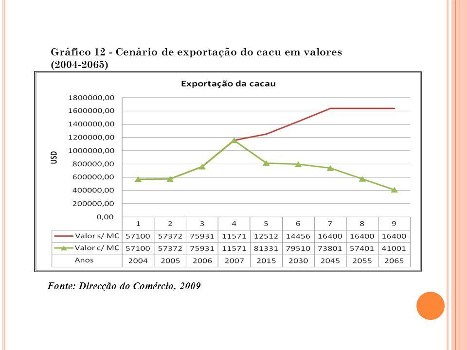Gráfico 12 - Cenário de exportação do cacu em valores (2004-2065) Fonte: Direcção do Comércio, 2009