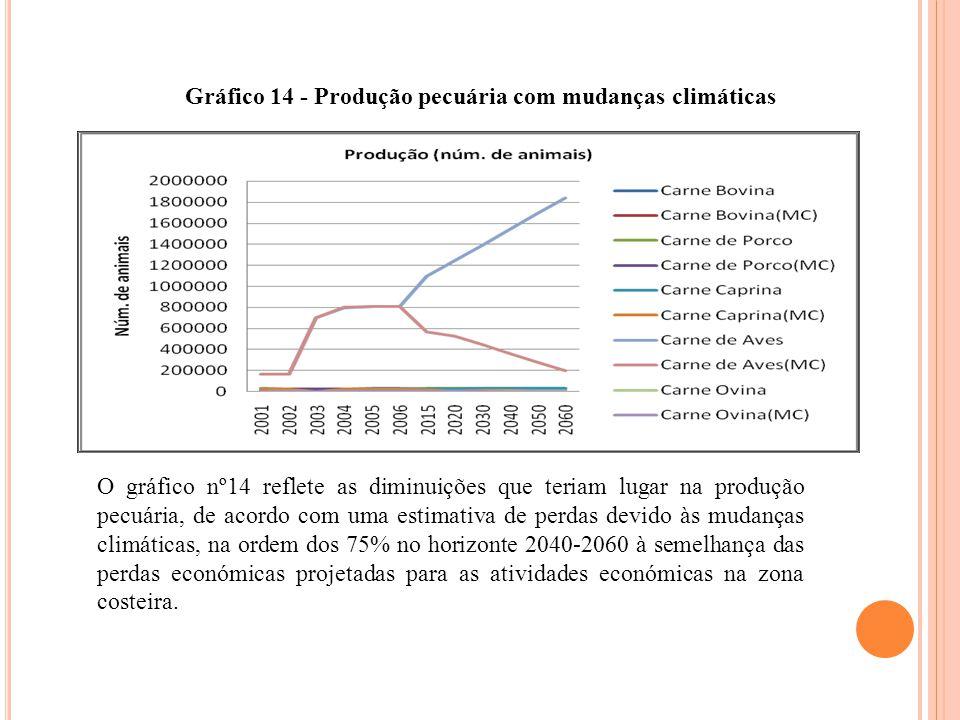 Gráfico 14 - Produção pecuária com mudanças climáticas O gráfico nº14 reflete as diminuições que teriam lugar na produção pecuária, de acordo com uma