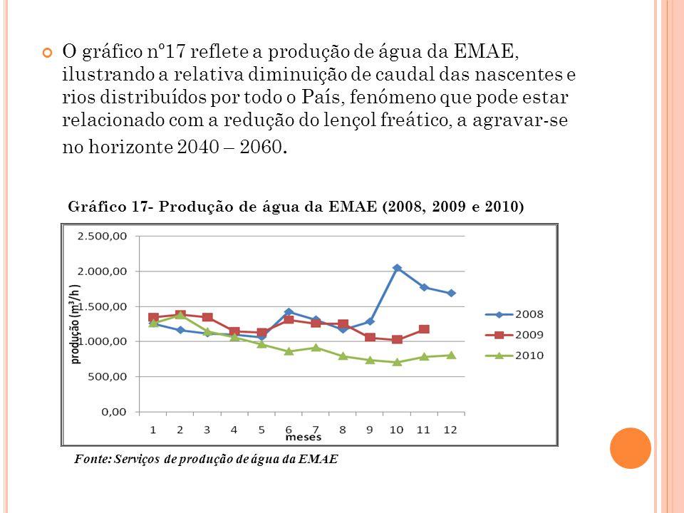 O gráfico nº17 reflete a produção de água da EMAE, ilustrando a relativa diminuição de caudal das nascentes e rios distribuídos por todo o País, fenóm