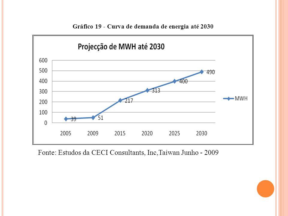 Gráfico 19 - Curva de demanda de energia até 2030 Fonte: Estudos da CECI Consultants, Inc,Taiwan Junho - 2009