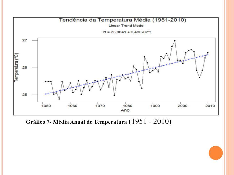 Precipitação No que respeita a precipitação, a tendência foi decrescente entre os anos 1951 e 2010.
