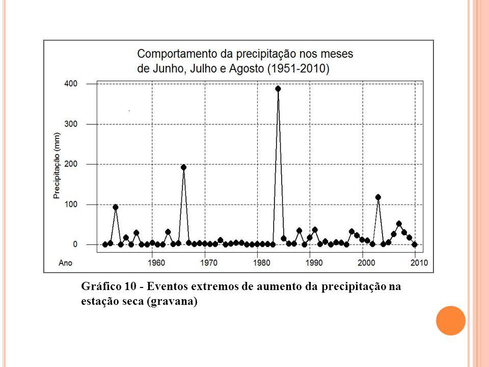 Gráfico 10 - Eventos extremos de aumento da precipitação na estação seca (gravana)