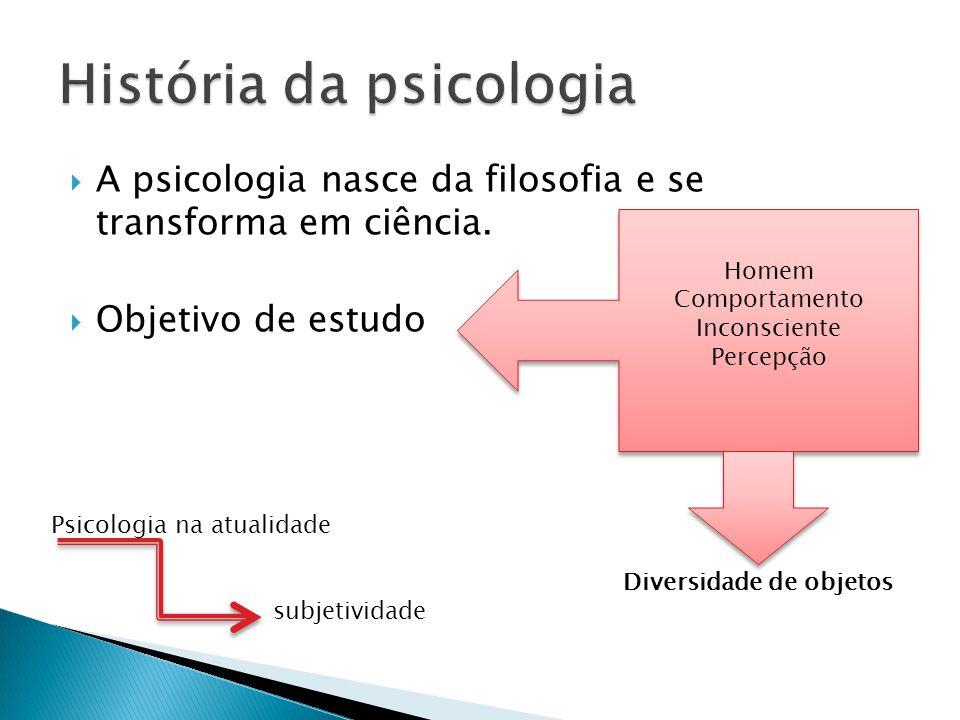  A psicologia nasce da filosofia e se transforma em ciência.  Objetivo de estudo Homem Comportamento Inconsciente Percepção Homem Comportamento Inco