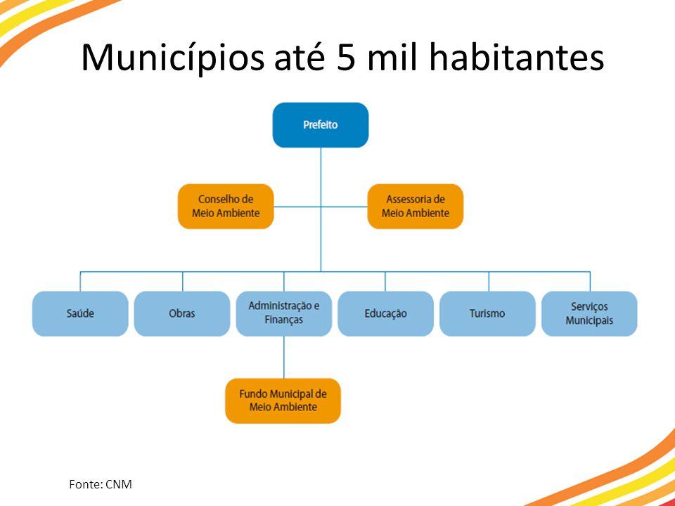 Municípios até 5 mil habitantes Fonte: CNM