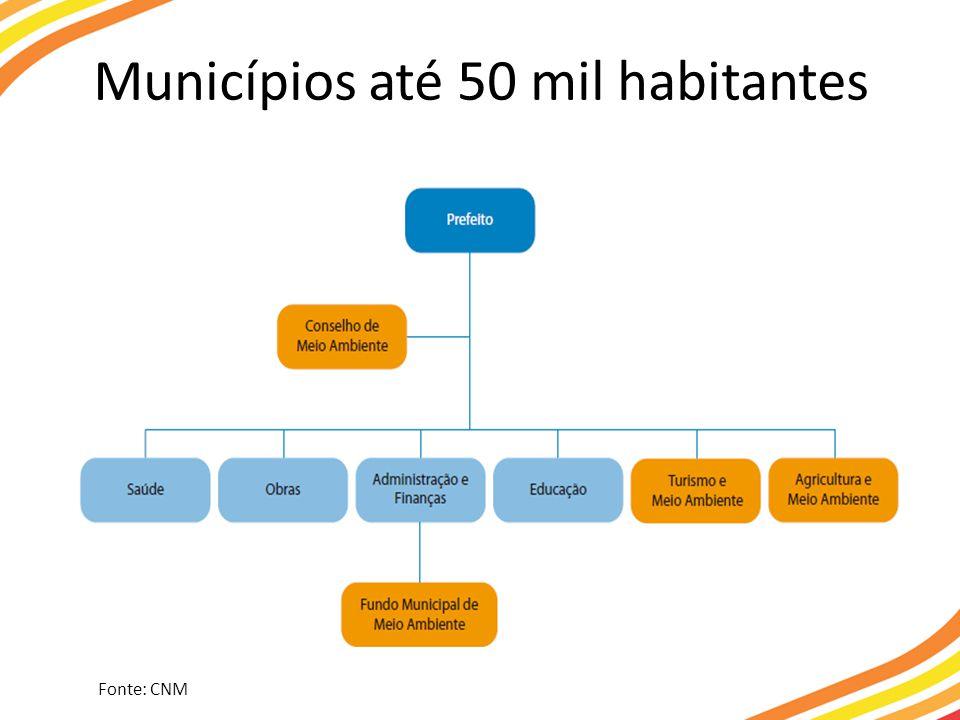 Municípios até 50 mil habitantes Fonte: CNM