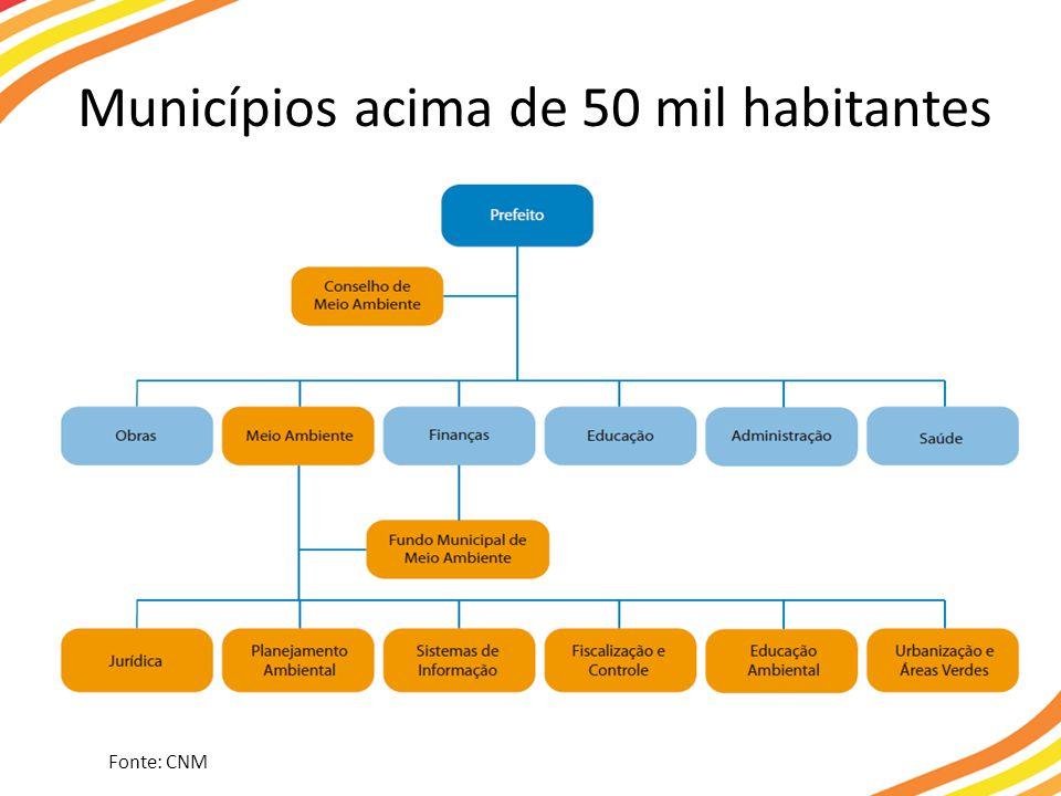 Municípios acima de 50 mil habitantes Fonte: CNM
