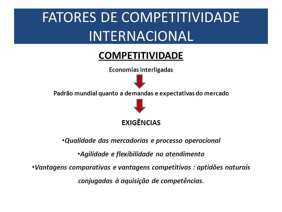 COMPETITIVIDADE Economias interligadas Padrão mundial quanto a demandas e expectativas do mercado EXIGÊNCIAS Qualidade das mercadorias e processo oper