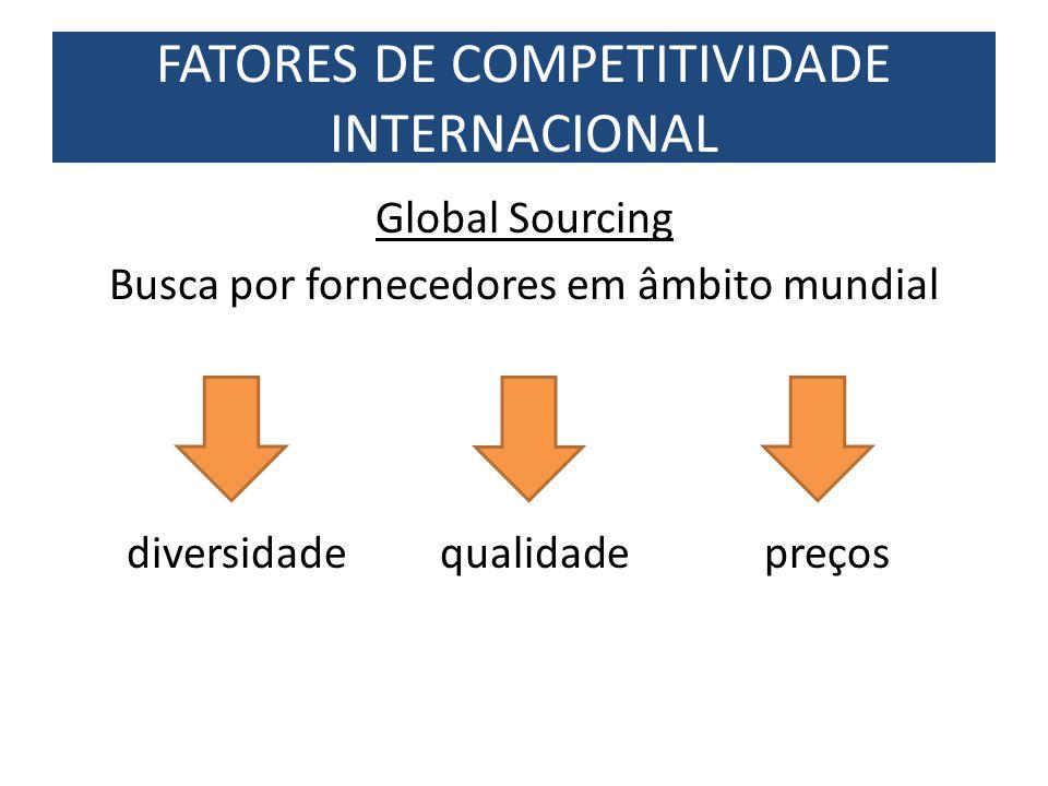Global Sourcing Busca por fornecedores em âmbito mundial diversidade qualidade preços FATORES DE COMPETITIVIDADE INTERNACIONAL