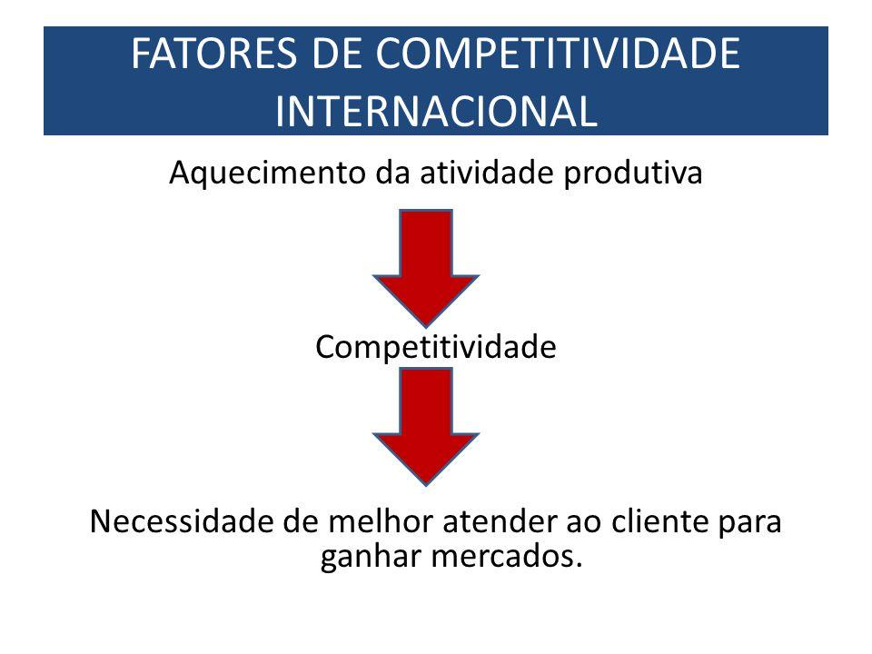 Aquecimento da atividade produtiva Competitividade Necessidade de melhor atender ao cliente para ganhar mercados. FATORES DE COMPETITIVIDADE INTERNACI