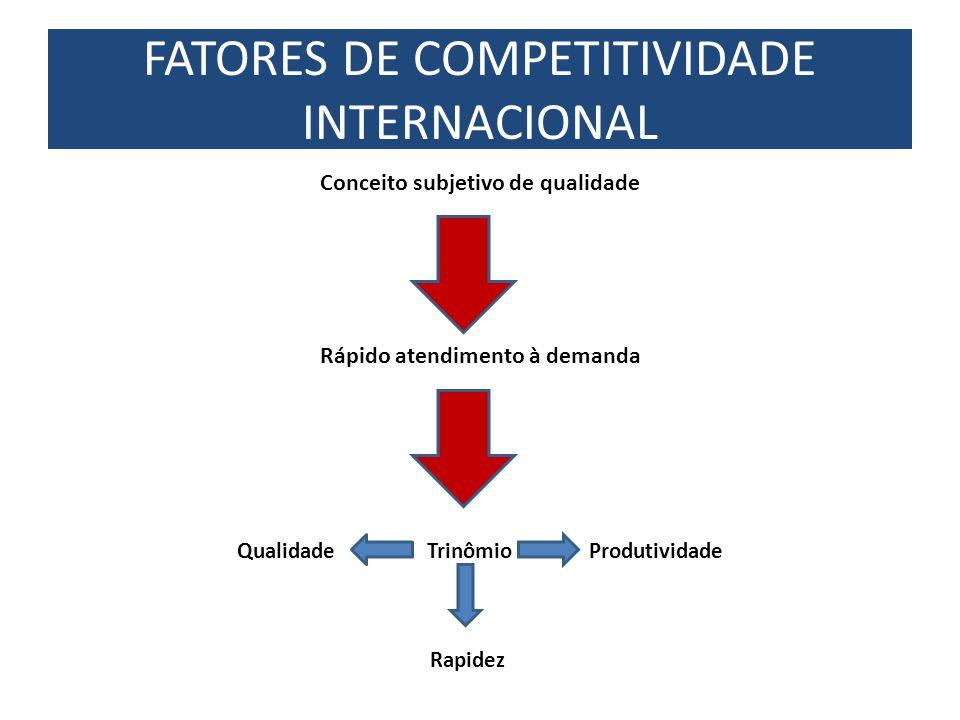 Conceito subjetivo de qualidade Rápido atendimento à demanda Qualidade Trinômio Produtividade Rapidez FATORES DE COMPETITIVIDADE INTERNACIONAL