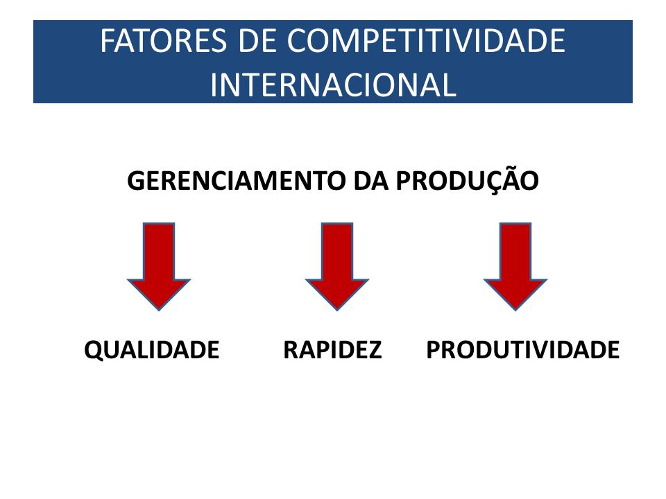 GERENCIAMENTO DA PRODUÇÃO QUALIDADE RAPIDEZ PRODUTIVIDADE FATORES DE COMPETITIVIDADE INTERNACIONAL