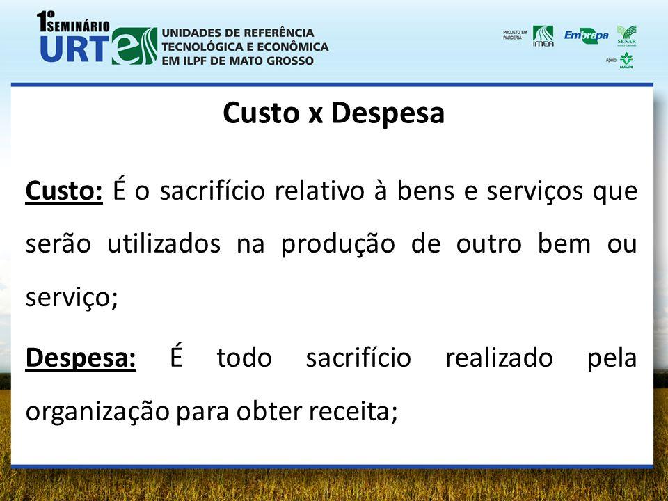 Custo x Despesa Custo: É o sacrifício relativo à bens e serviços que serão utilizados na produção de outro bem ou serviço; Despesa: É todo sacrifício