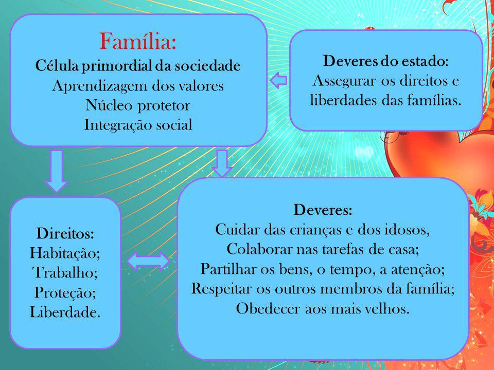 Família: Célula primordial da sociedade Aprendizagem dos valores Núcleo protetor Integração social Direitos: Habitação; Trabalho; Proteção; Liberdade.